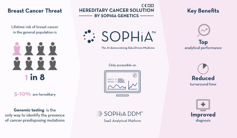 Sophia_panel_cancer_hereditario_NGS_BENEFITS